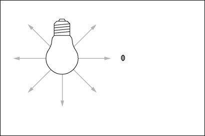 flujo luminoso
