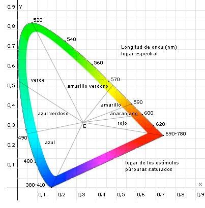 irc diagrama lámparas